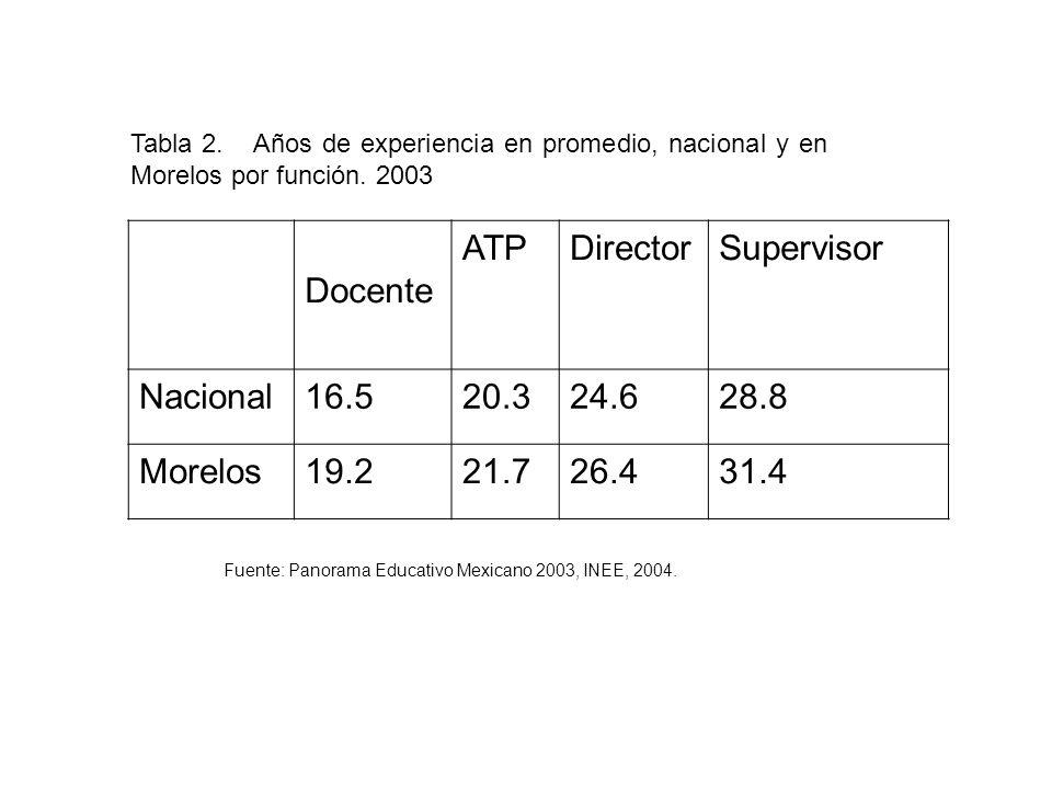 Tabla 2. Años de experiencia en promedio, nacional y en Morelos por función.