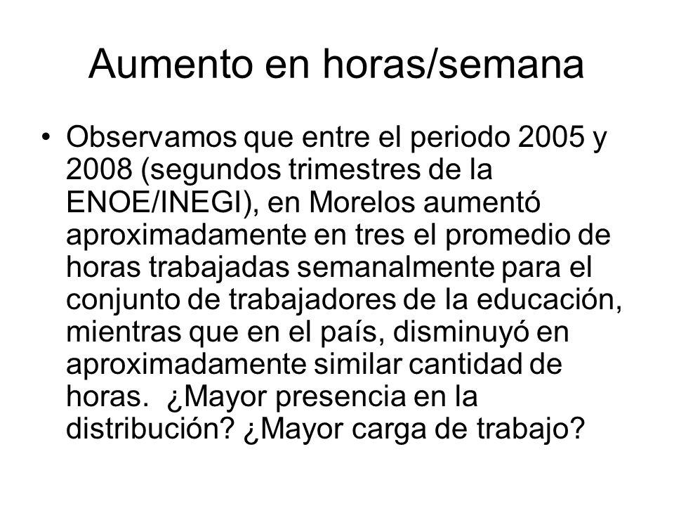 Aumento en horas/semana Observamos que entre el periodo 2005 y 2008 (segundos trimestres de la ENOE/INEGI), en Morelos aumentó aproximadamente en tres el promedio de horas trabajadas semanalmente para el conjunto de trabajadores de la educación, mientras que en el país, disminuyó en aproximadamente similar cantidad de horas.