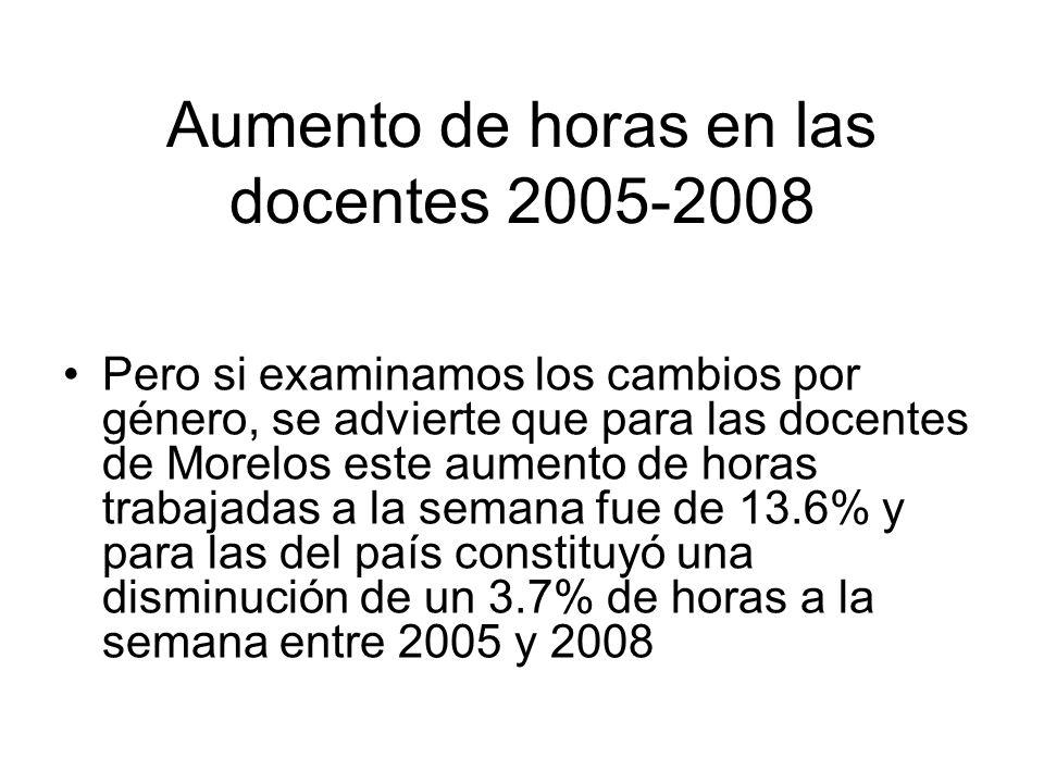 Aumento de horas en las docentes 2005-2008 Pero si examinamos los cambios por género, se advierte que para las docentes de Morelos este aumento de horas trabajadas a la semana fue de 13.6% y para las del país constituyó una disminución de un 3.7% de horas a la semana entre 2005 y 2008