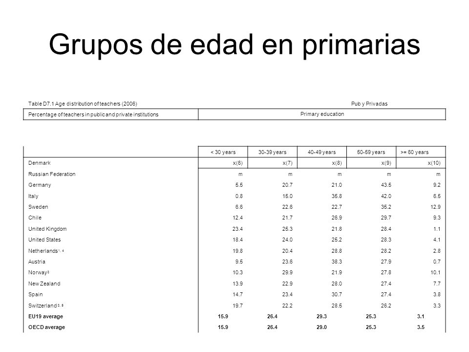 Grupos de edad en primarias Table D7.1 Age distribution of teachers (2006)Pub y Privadas Percentage of teachers in public and private institutions Primary education < 30 years30-39 years40-49 years50-59 years>= 60 years Denmarkx(6)x(7)x(8)x(9)x(10) Russian Federationmmmmm Germany5.520.721.043.59.2 Italy0.815.035.842.06.5 Sweden6.622.622.735.212.9 Chile12.421.726.929.79.3 United Kingdom23.425.321.828.41.1 United States18.424.025.228.34.1 Netherlands 1, 4 19.820.428.828.22.8 Austria9.523.638.327.90.7 Norway 3 10.329.921.927.810.1 New Zealand13.922.928.027.47.7 Spain14.723.430.727.43.8 Switzerland 3, 5 19.722.228.526.23.3 EU19 average15.926.429.325.33.1 OECD average15.926.429.025.33.5
