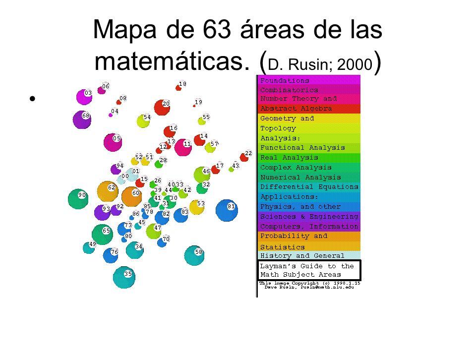 Mapa de 63 áreas de las matemáticas. ( D. Rusin; 2000 )