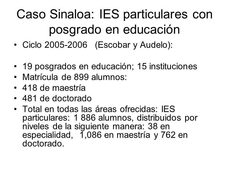 Caso Sinaloa: IES particulares con posgrado en educación Ciclo 2005-2006 (Escobar y Audelo): 19 posgrados en educación; 15 instituciones Matrícula de 899 alumnos: 418 de maestría 481 de doctorado Total en todas las áreas ofrecidas: IES particulares: 1 886 alumnos, distribuidos por niveles de la siguiente manera: 38 en especialidad, 1,086 en maestría y 762 en doctorado.
