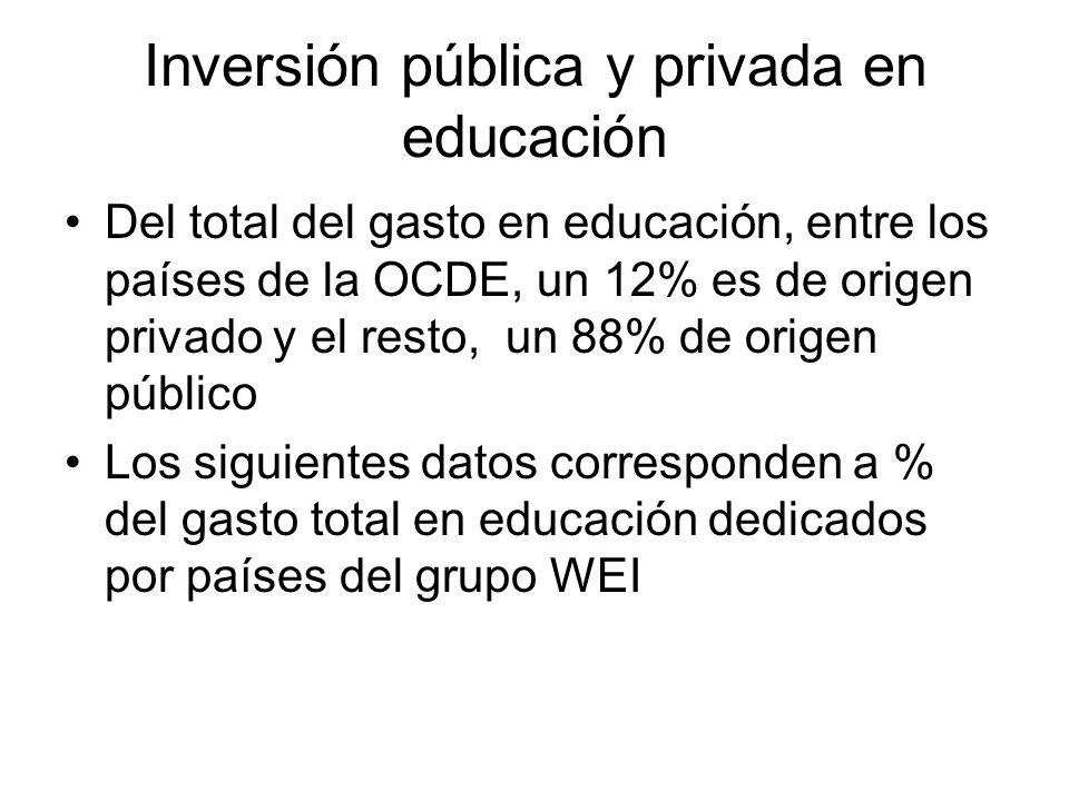 Inversión pública y privada en educación Del total del gasto en educación, entre los países de la OCDE, un 12% es de origen privado y el resto, un 88%