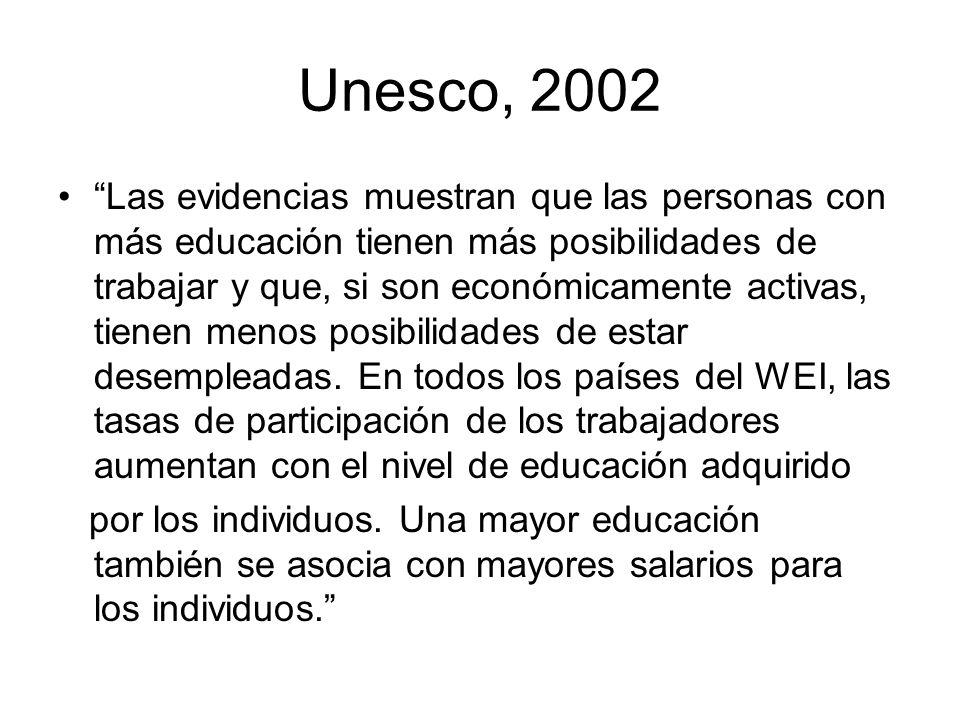 Unesco, 2002 Las evidencias muestran que las personas con más educación tienen más posibilidades de trabajar y que, si son económicamente activas, tie