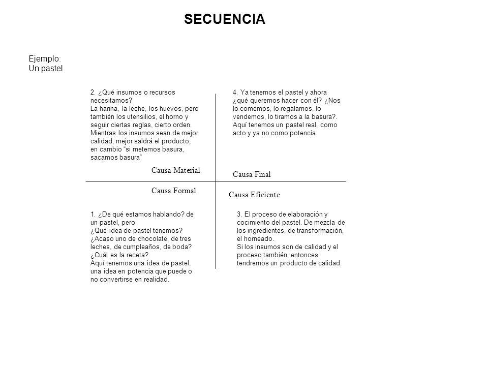 SECUENCIA Ejemplo: Un pastel Causa Formal Causa Material Causa Eficiente Causa Final 2.