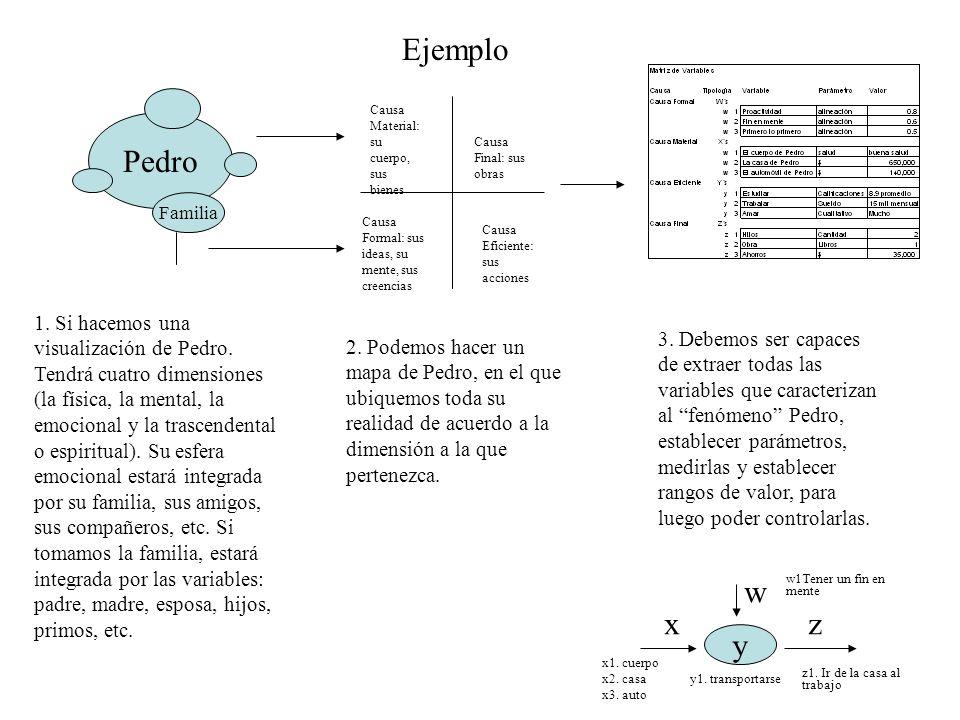 Ejemplo Pedro Familia 1.Si hacemos una visualización de Pedro.