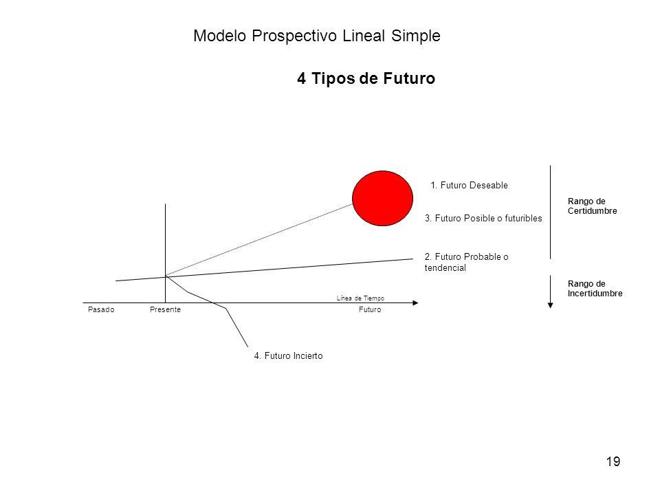 19 PasadoPresenteFuturo Línea de Tiempo Modelo Prospectivo Lineal Simple 1. Futuro Deseable 2. Futuro Probable o tendencial 3. Futuro Posible o futuri