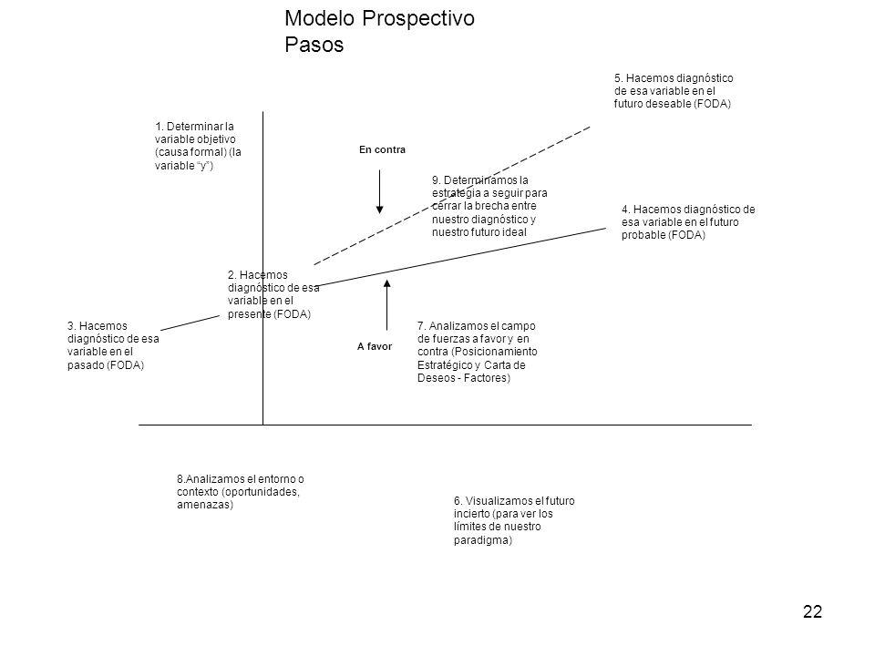 22 Modelo Prospectivo Pasos 1. Determinar la variable objetivo (causa formal) (la variable y) 2. Hacemos diagnóstico de esa variable en el presente (F