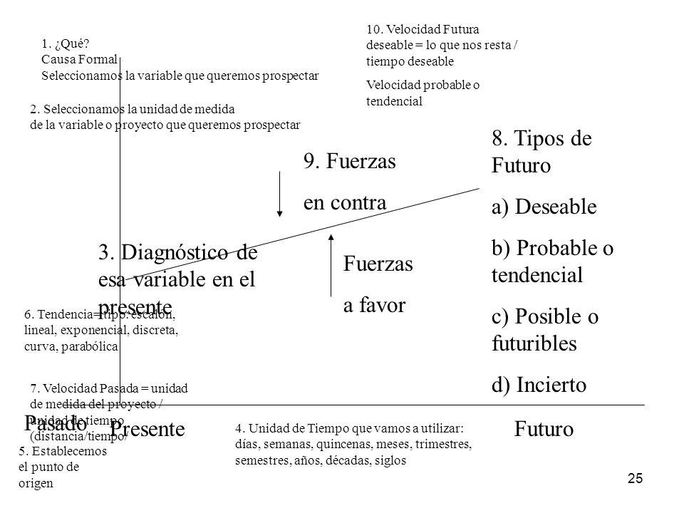 25 Pasado PresenteFuturo 1. ¿Qué? Causa Formal Seleccionamos la variable que queremos prospectar 3. Diagnóstico de esa variable en el presente 6. Tend