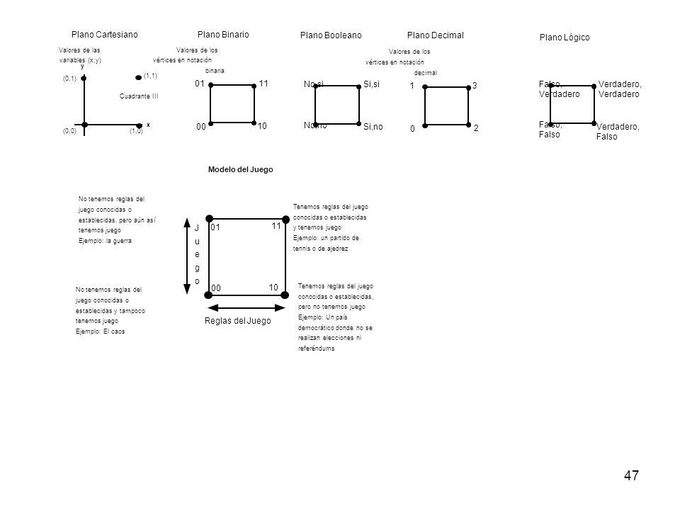 47 3 0 1 2 Valores de los vértices en notación decimal Plano Decimal 11 00 01 10 Valores de los vértices en notación binaria Plano Binario (0,0) x y (
