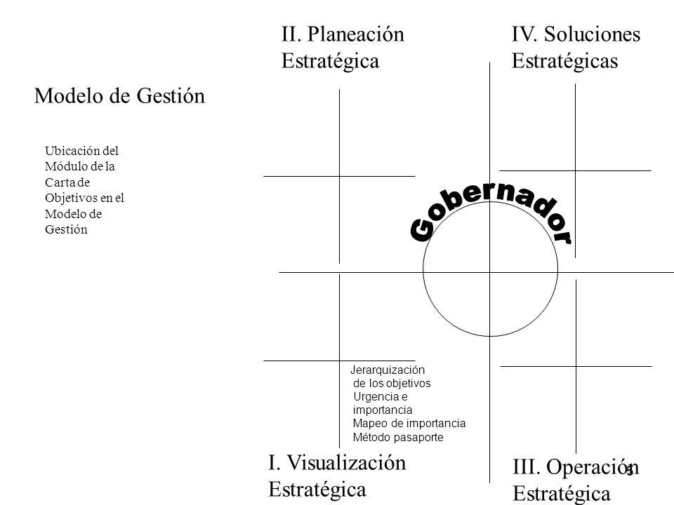 5 I. Visualización Estratégica II. Planeación Estratégica III. Operación Estratégica IV. Soluciones Estratégicas Ubicación del Módulo de la Carta de O