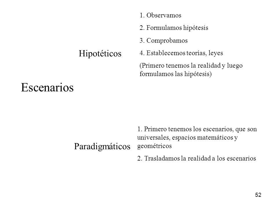 52 Escenarios Hipotéticos Paradigmáticos 1. Observamos 2. Formulamos hipótesis 3. Comprobamos 4. Establecemos teorías, leyes (Primero tenemos la reali