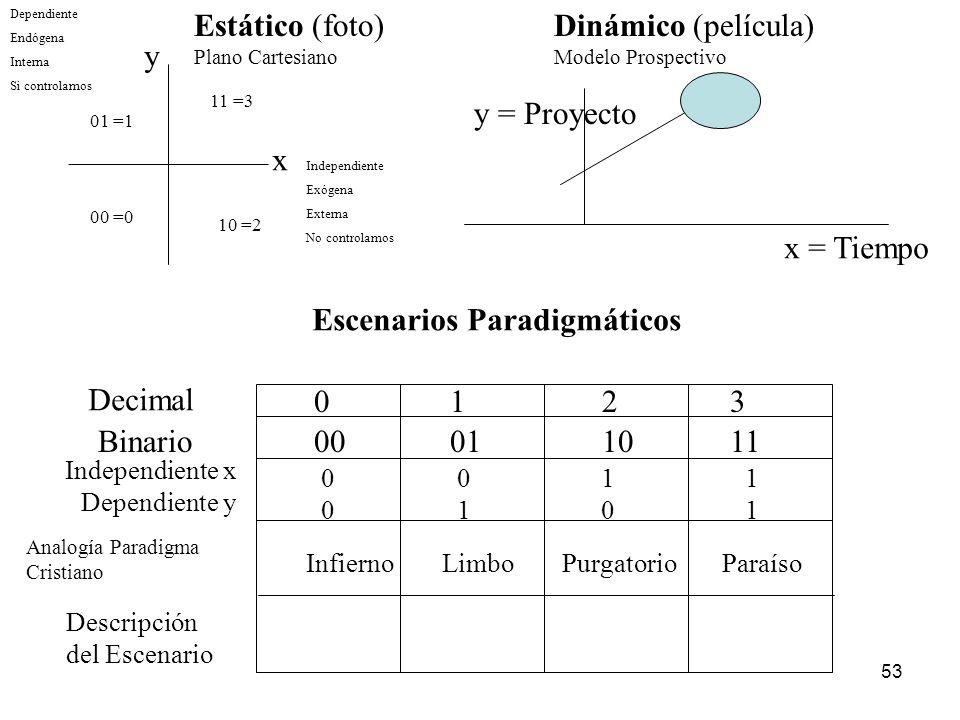 53 y x Independiente Exógena Externa No controlamos Dependiente Endógena Interna Si controlamos 11 =3 10 =2 01 =1 00 =0 Estático (foto) Plano Cartesia