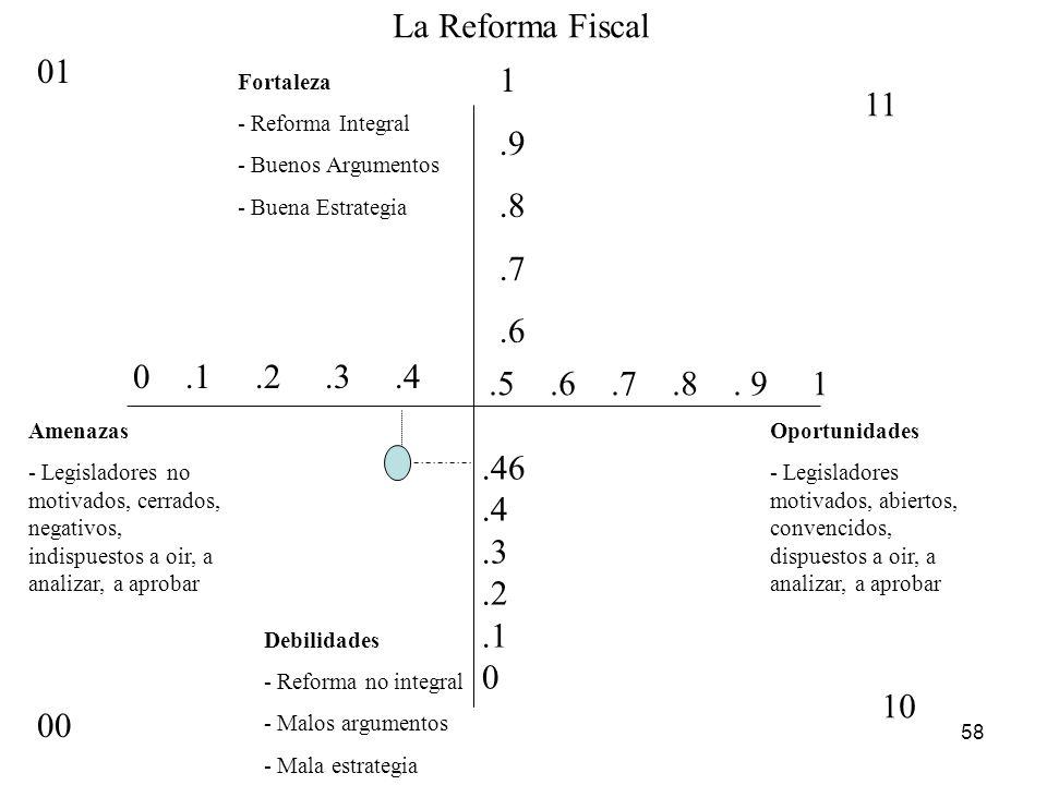 58 La Reforma Fiscal Debilidades - Reforma no integral - Malos argumentos - Mala estrategia Oportunidades - Legisladores motivados, abiertos, convenci