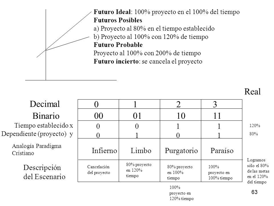 63 Futuro Ideal: 100% proyecto en el 100% del tiempo Futuros Posibles a) Proyecto al 80% en el tiempo establecido b) Proyecto al 100% con 120% de tiem