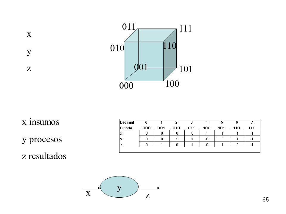 65 xyzxyz 000 111 101 011 010 001 110 100 x insumos y procesos z resultados y x z