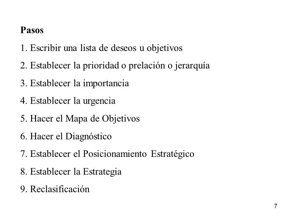 8 Explicación del Modelo CARTA DE OBJETIVOS 7.