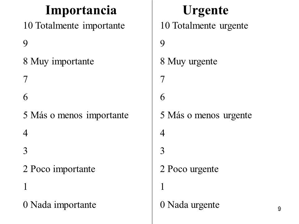 9 10 Totalmente importante 9 8 Muy importante 7 6 5 Más o menos importante 4 3 2 Poco importante 1 0 Nada importante Importancia 10 Totalmente urgente