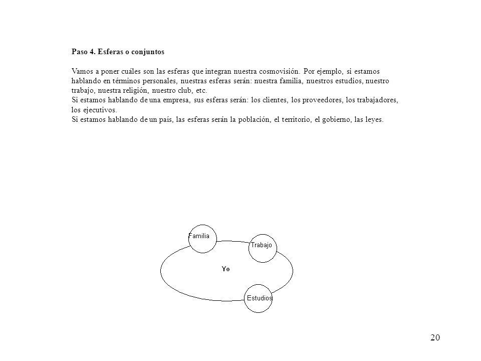 20 Paso 4. Esferas o conjuntos Vamos a poner cuáles son las esferas que integran nuestra cosmovisión. Por ejemplo, si estamos hablando en términos per