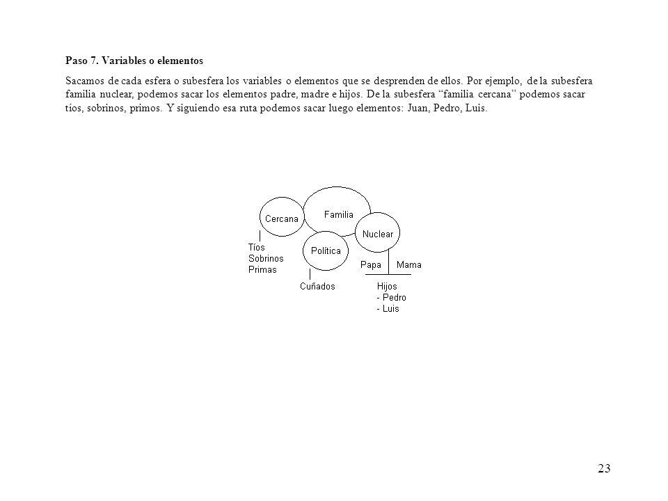23 Paso 7. Variables o elementos Sacamos de cada esfera o subesfera los variables o elementos que se desprenden de ellos. Por ejemplo, de la subesfera