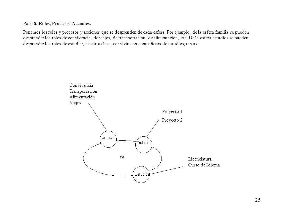 25 Paso 8. Roles, Procesos, Acciones. Ponemos los roles y procesos y acciones que se desprenden de cada esfera. Por ejemplo, de la esfera familia se p