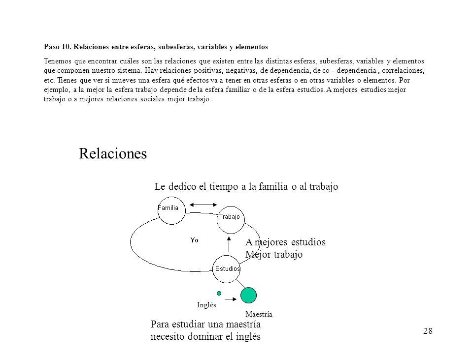28 Paso 10. Relaciones entre esferas, subesferas, variables y elementos Tenemos que encontrar cuáles son las relaciones que existen entre las distinta