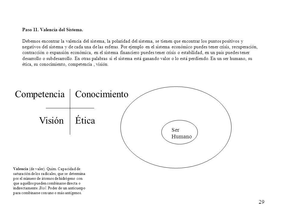 29 Paso 11. Valencia del Sistema. Debemos encontrar la valencia del sistema, la polaridad del sistema, se tienen que encontrar los puntos positivos y