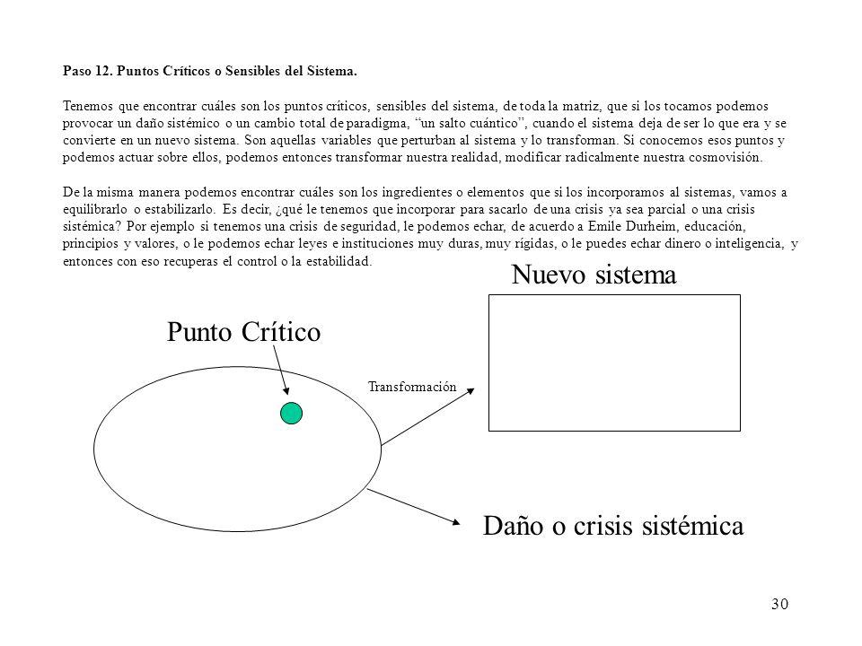 30 Paso 12. Puntos Críticos o Sensibles del Sistema. Tenemos que encontrar cuáles son los puntos críticos, sensibles del sistema, de toda la matriz, q