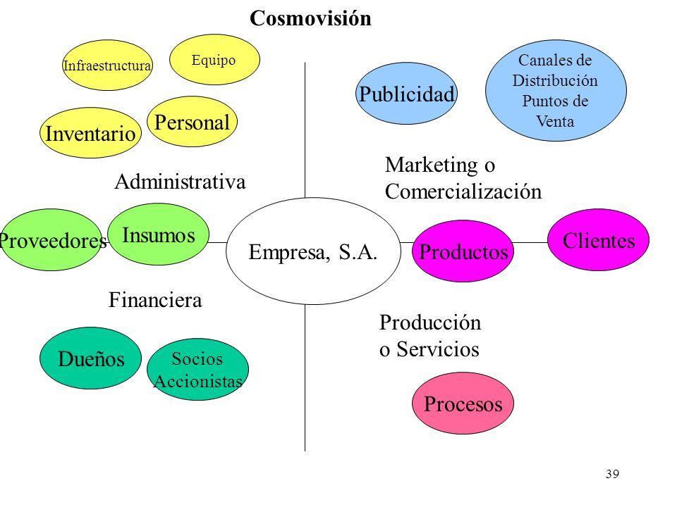 39 Empresa, S.A. Financiera Administrativa Producción o Servicios Marketing o Comercialización Personal Inventario Proveedores Insumos Productos Clien
