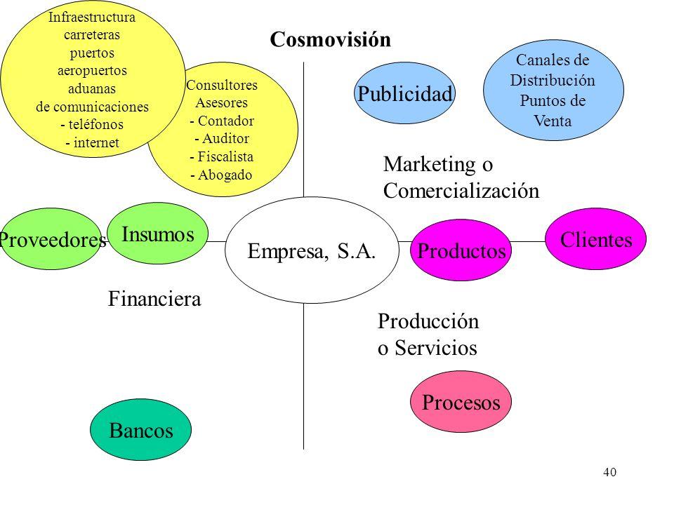 40 Empresa, S.A. Financiera Producción o Servicios Marketing o Comercialización Consultores Asesores - Contador - Auditor - Fiscalista - Abogado Prove