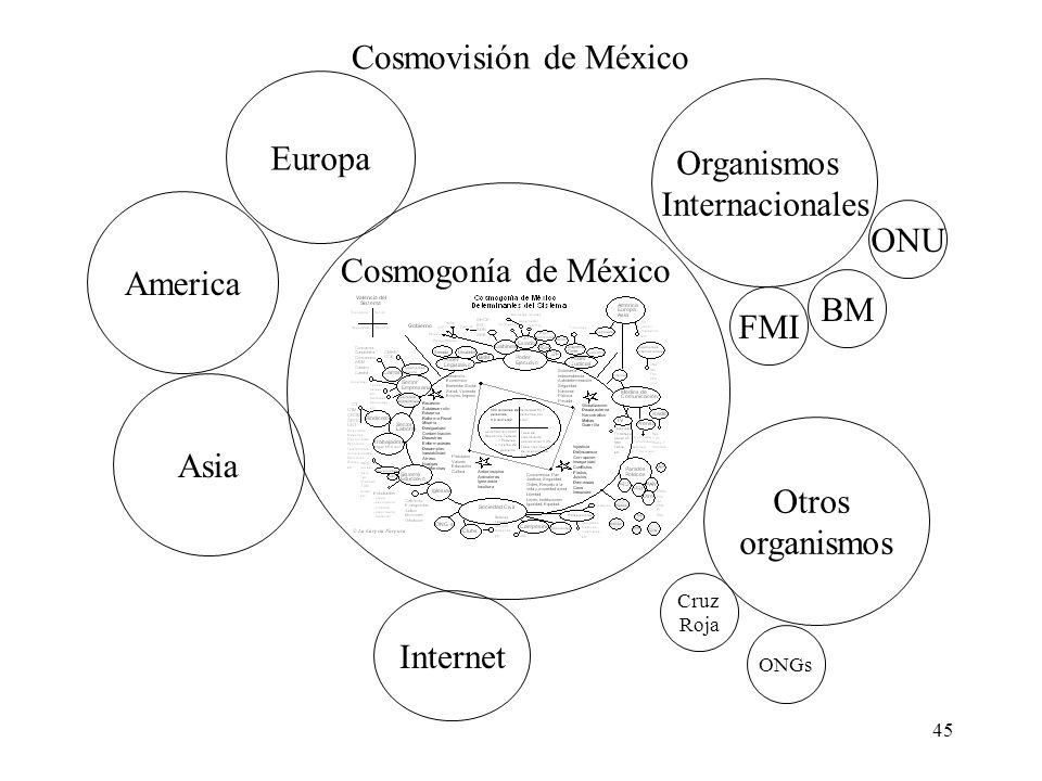 45 Cosmogonía de México Cosmovisión de México America Europa Asia Organismos Internacionales FMI BM ONU Otros organismos Cruz Roja ONGs Internet