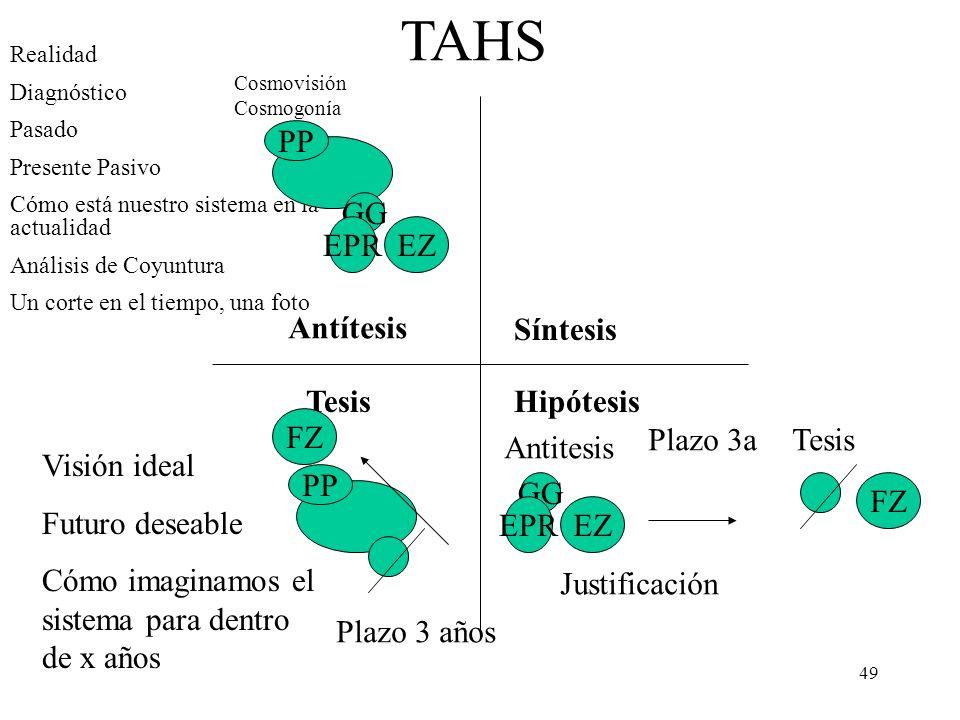 49 Antítesis Tesis Síntesis Hipótesis TAHS Realidad Diagnóstico Pasado Presente Pasivo Cómo está nuestro sistema en la actualidad Análisis de Coyuntur