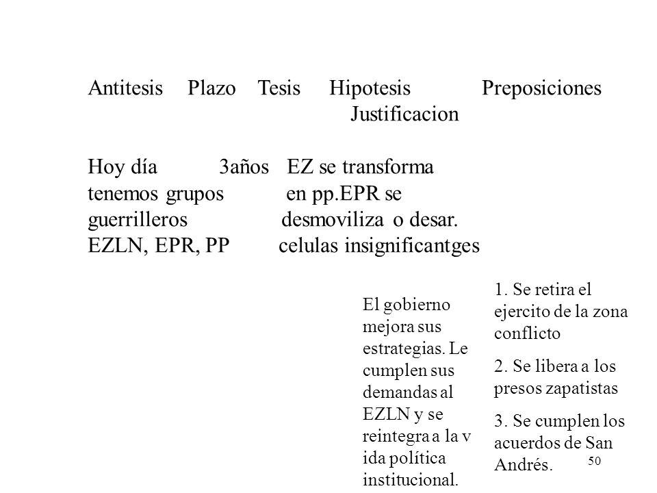 50 Antitesis Plazo Tesis HipotesisPreposiciones Justificacion Hoy día3años EZ se transforma tenemos grupos en pp.EPR se guerrilleros desmoviliza o des
