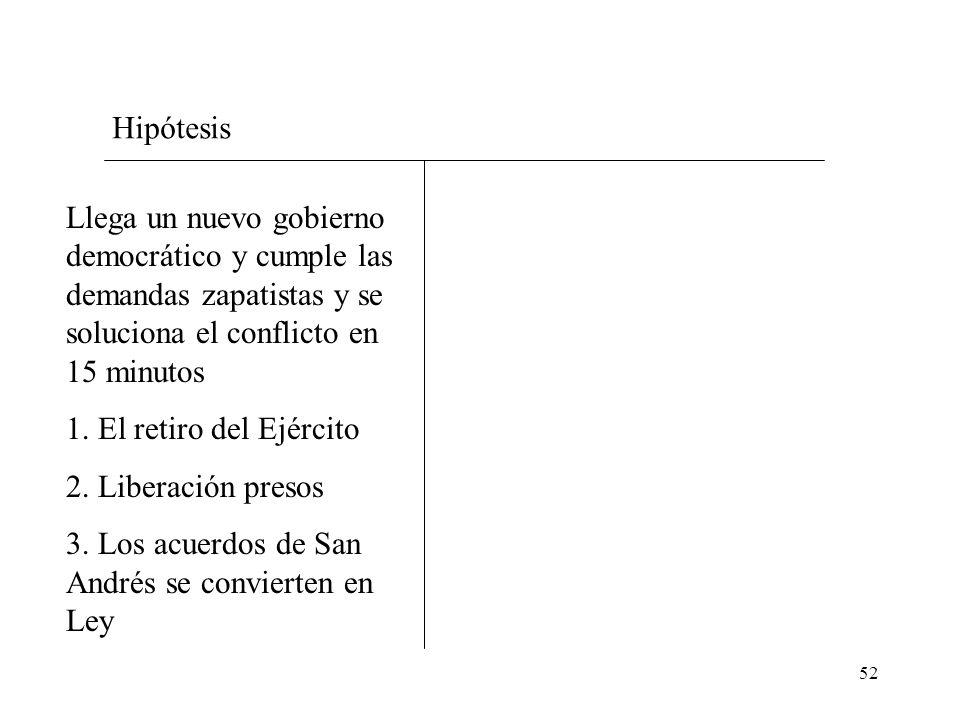 52 Hipótesis Llega un nuevo gobierno democrático y cumple las demandas zapatistas y se soluciona el conflicto en 15 minutos 1. El retiro del Ejército