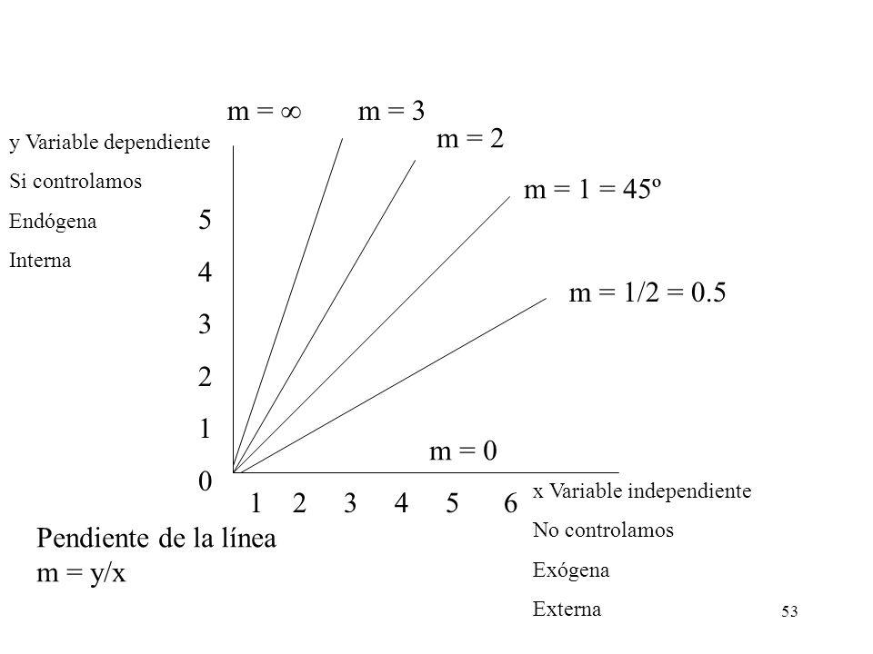 53 x Variable independiente No controlamos Exógena Externa y Variable dependiente Si controlamos Endógena Interna m = 1 = 45º m = 2 m = 3 m = 1/2 = 0.