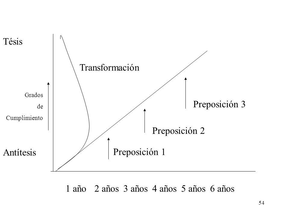 54 Antítesis Tésis Transformación 1 año2 años3 años4 años5 años6 años Grados de Cumplimiento Preposición 1 Preposición 2 Preposición 3