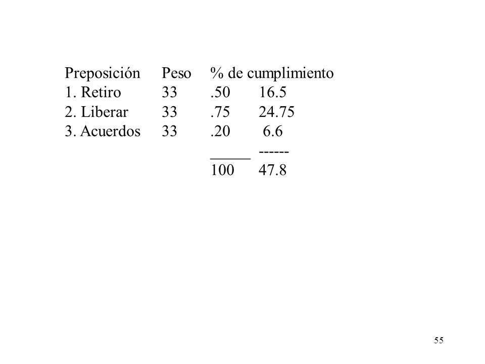 55 PreposiciónPeso% de cumplimiento 1. Retiro33.5016.5 2. Liberar33.7524.75 3. Acuerdos33.20 6.6 _____ ------ 10047.8