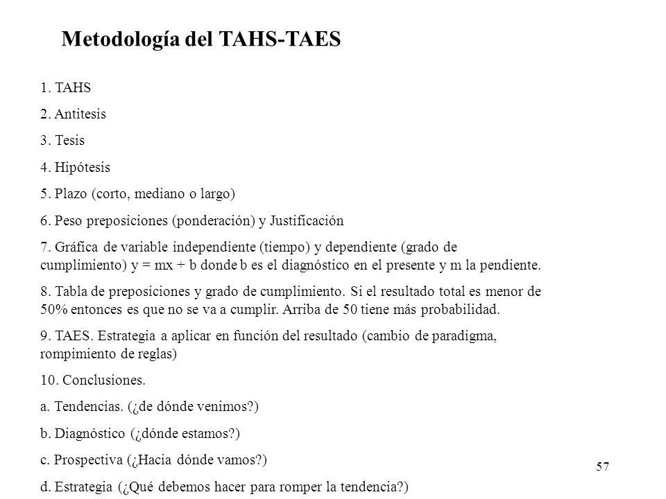 57 Metodología del TAHS-TAES 1. TAHS 2. Antitesis 3. Tesis 4. Hipótesis 5. Plazo (corto, mediano o largo) 6. Peso preposiciones (ponderación) y Justif