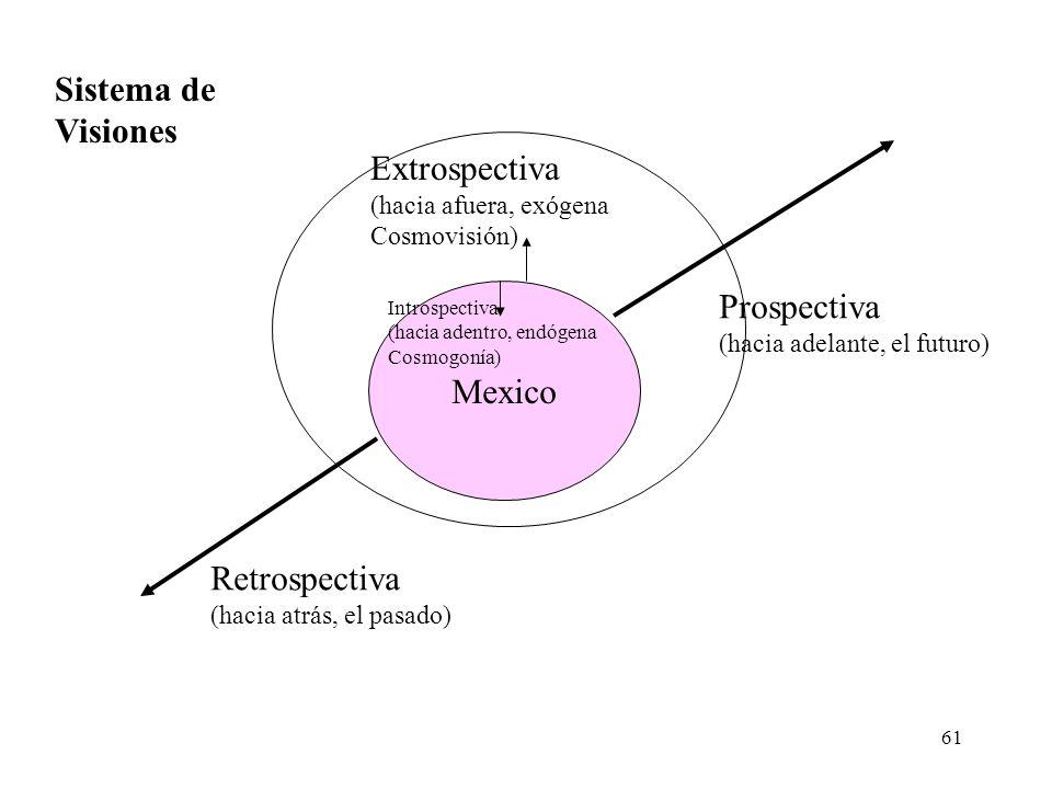 61 Mexico Retrospectiva (hacia atrás, el pasado) Prospectiva (hacia adelante, el futuro) Introspectiva (hacia adentro, endógena Cosmogonía) Extrospect