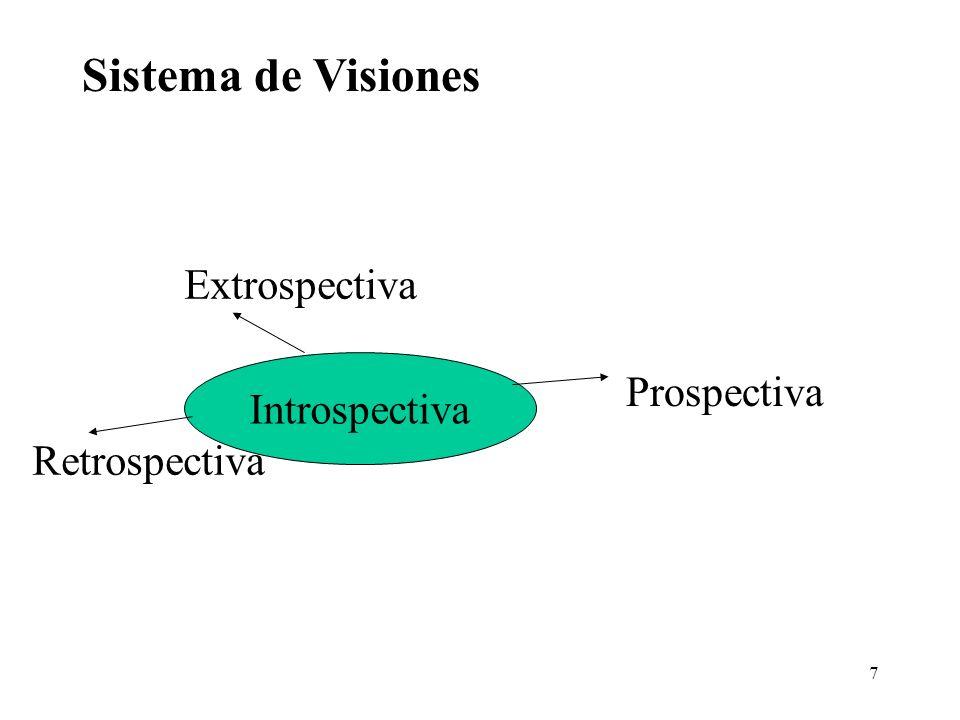 7 Sistema de Visiones Introspectiva Extrospectiva Retrospectiva Prospectiva