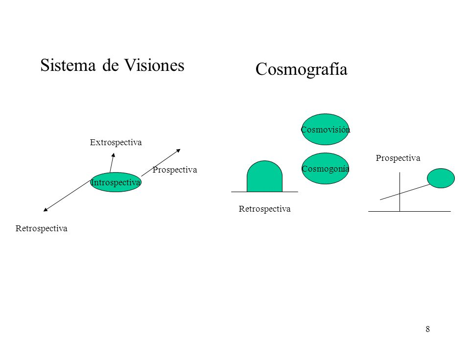 8 Sistema de Visiones Cosmografía Introspectiva Extrospectiva Retrospectiva Prospectiva Cosmogonía Cosmovisión Retrospectiva Prospectiva