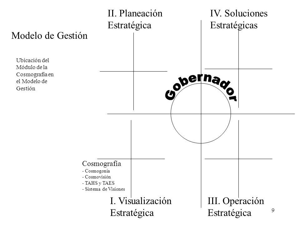 9 I. Visualización Estratégica II. Planeación Estratégica III. Operación Estratégica IV. Soluciones Estratégicas Cosmografía - Cosmogonía - Cosmovisió