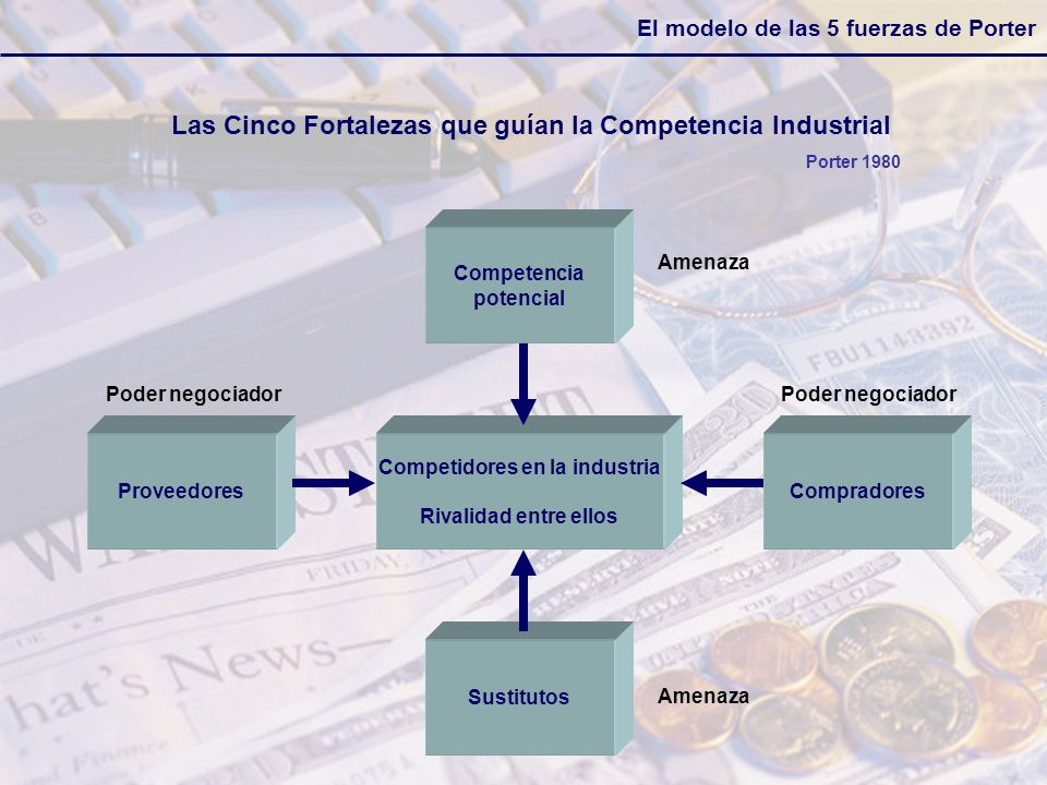 El modelo de las 5 fuerzas de Porter Competidores en la industria Rivalidad entre ellos Proveedores Sustitutos Competencia potencial Las Cinco Fortale