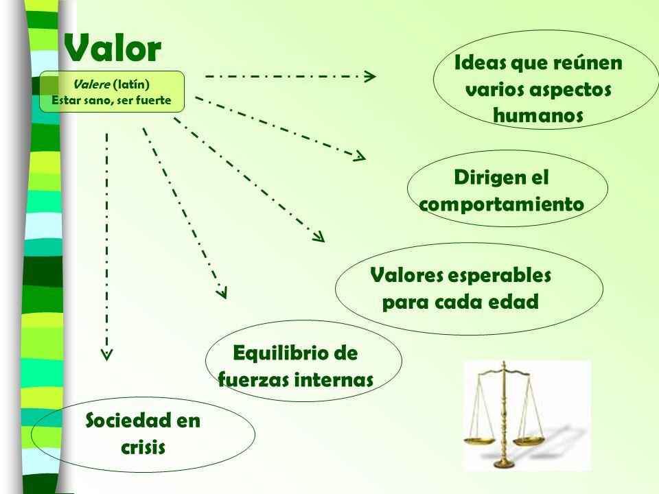 Valor Ideas que reúnen varios aspectos humanos Dirigen el comportamiento Valores esperables para cada edad Equilibrio de fuerzas internas Sociedad en