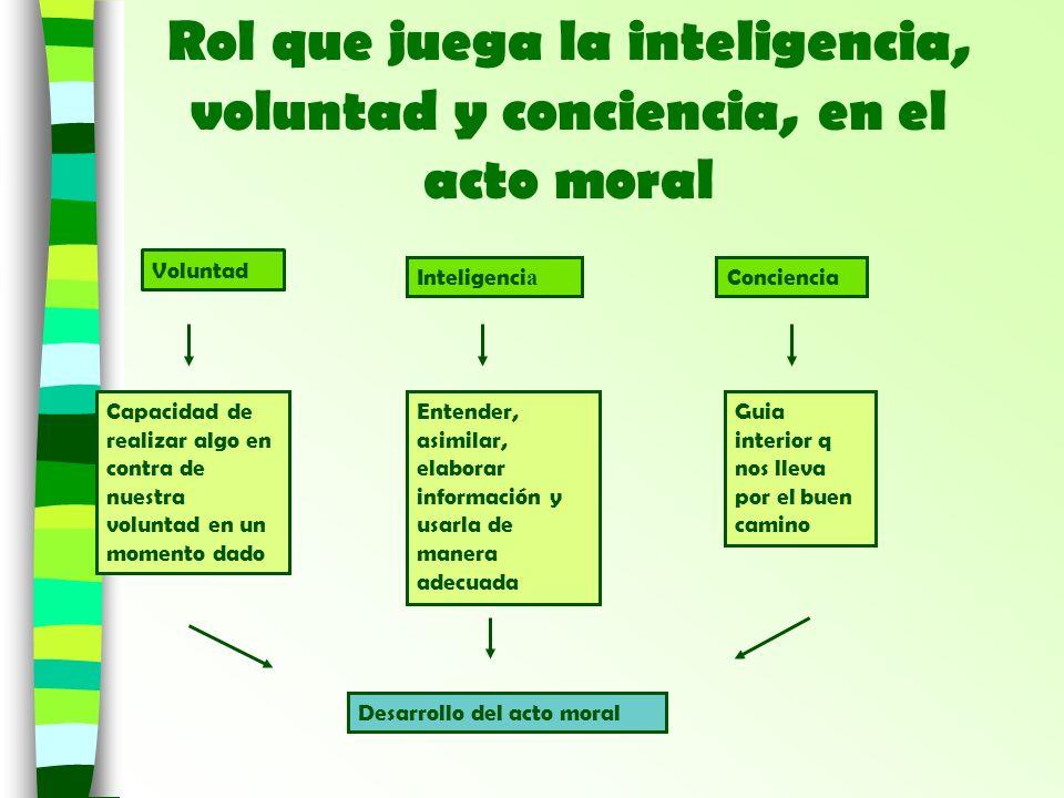 Rol que juega la inteligencia, voluntad y conciencia, en el acto moral Voluntad Inteligenci a Conciencia Capacidad de realizar algo en contra de nuest