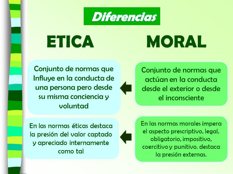 ETICA MORAL Conjunto de normas que Influye en la conducta de una persona pero desde su misma conciencia y voluntad Conjunto de normas que actúan en la