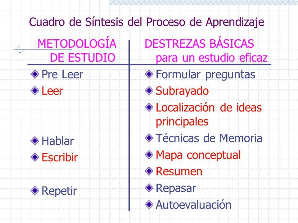 Cuadro de Síntesis del Proceso de Aprendizaje METODOLOGÍA DE ESTUDIO Pre Leer Leer Hablar Escribir Repetir DESTREZAS BÁSICAS para un estudio eficaz Fo