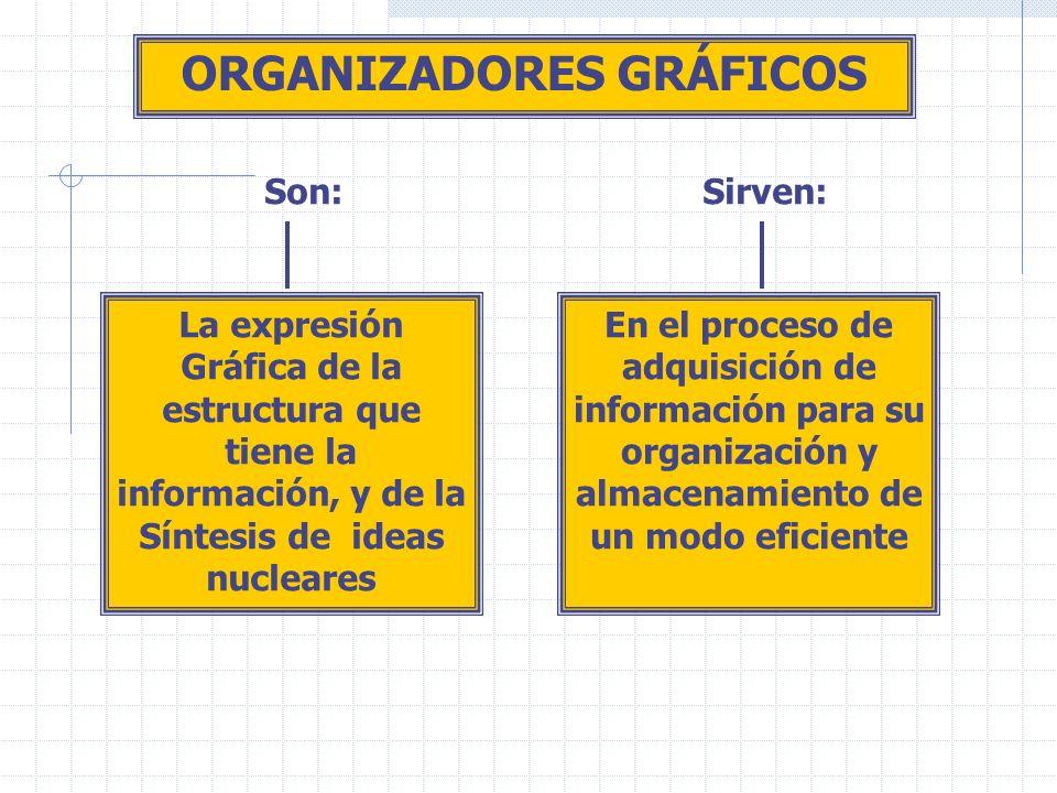 ORGANIZADORES GRÁFICOS Son:Sirven: La expresión Gráfica de la estructura que tiene la información, y de la Síntesis de ideas nucleares En el proceso de adquisición de información para su organización y almacenamiento de un modo eficiente