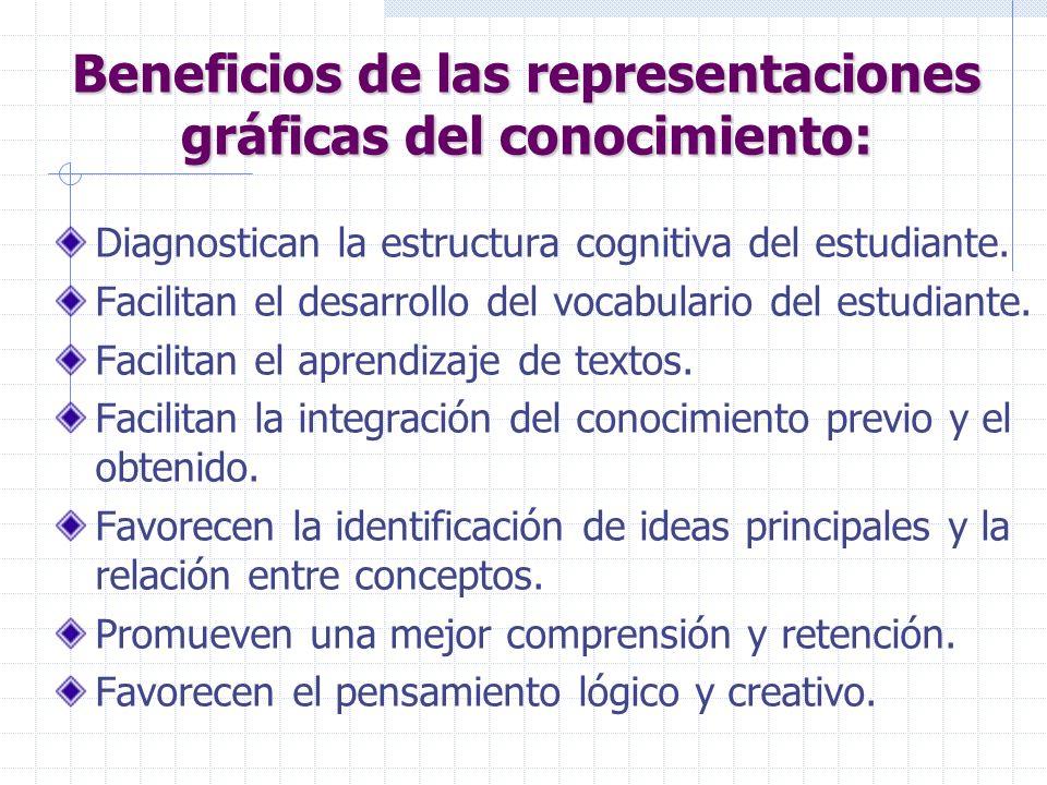 Beneficios de las representaciones gráficas del conocimiento: Diagnostican la estructura cognitiva del estudiante.
