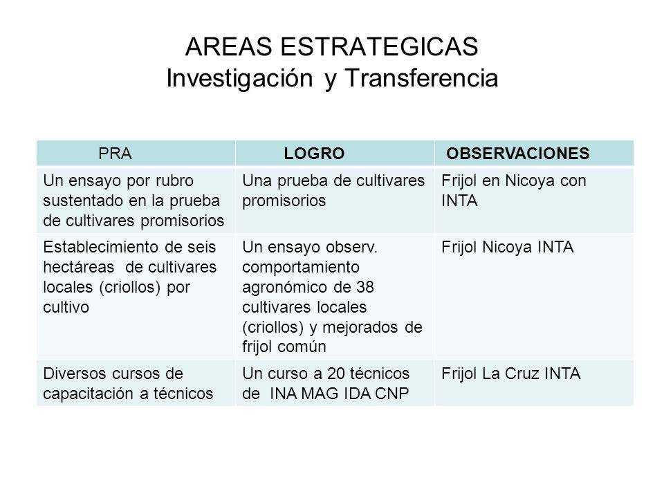 AREAS ESTRATEGICAS Investigación y Transferencia PRA LOGRO OBSERVACIONES Un ensayo por rubro sustentado en la prueba de cultivares promisorios Una pru